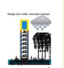 Stuttgart Biking Show Room Energy resources